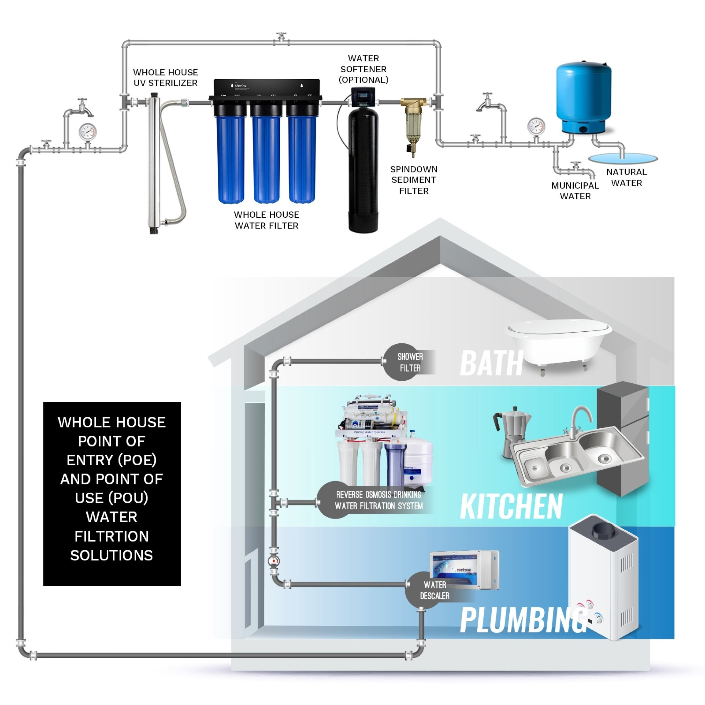 Whole House Water Filter supplier in UAE